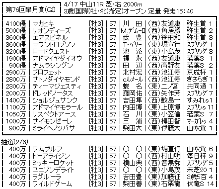 20160411satsukisho_soutei