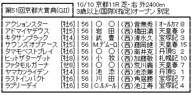 20161003kyotodaishoten_soutei