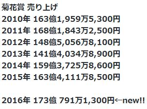 20161023kikukasho_uriage