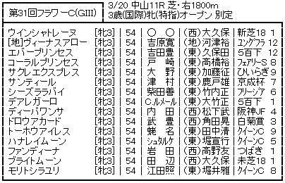 20170313flowercup_soutei